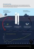 Klimawandel und Meer