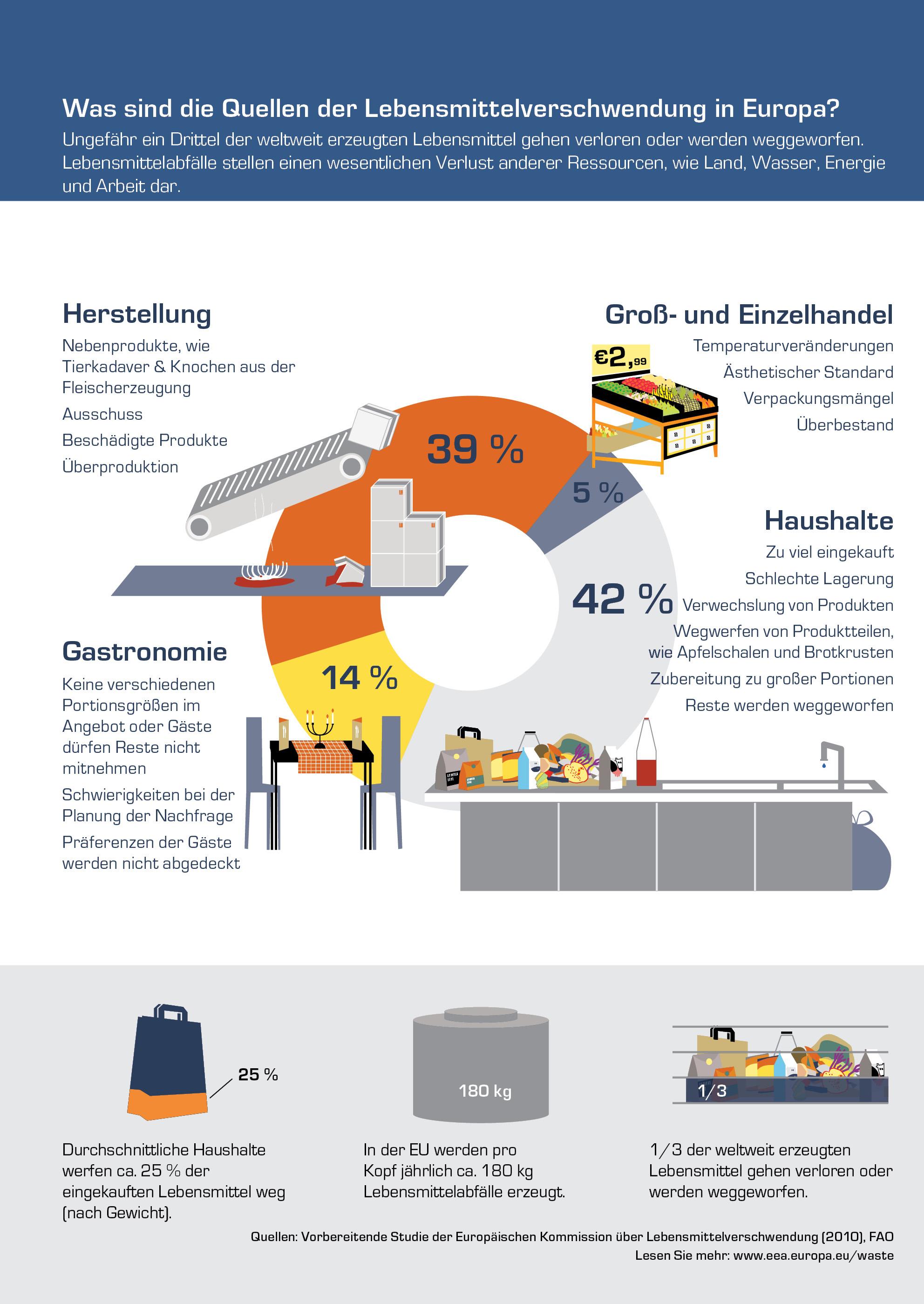 Was sind die Quellen der Lebensmittelverschwendung in Europa?