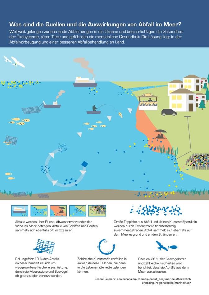 Weltweit gelangen zunehmende Abfallmengen in die Ozeane und beeinträchtigen die Gesundheit der Ökosysteme, töten Tiere und gefährden die menschliche Gesundheit. Die Lösung liegt in der Abfallvorbeugung und einer besseren Abfallbehandlung an Land.