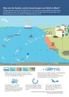 Was sind die Quellen und die Auswirkungen von Abfall im Meer?