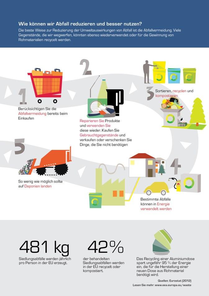 Die beste Weise zur Reduzierung der Umweltauswirkungen von Abfall ist die Abfallvermeidung. Viele Gegenstände, die wir wegwerfen, könnten ebenso wiederverwendet oder für die Gewinnung von Rohmaterialien recycelt werden.