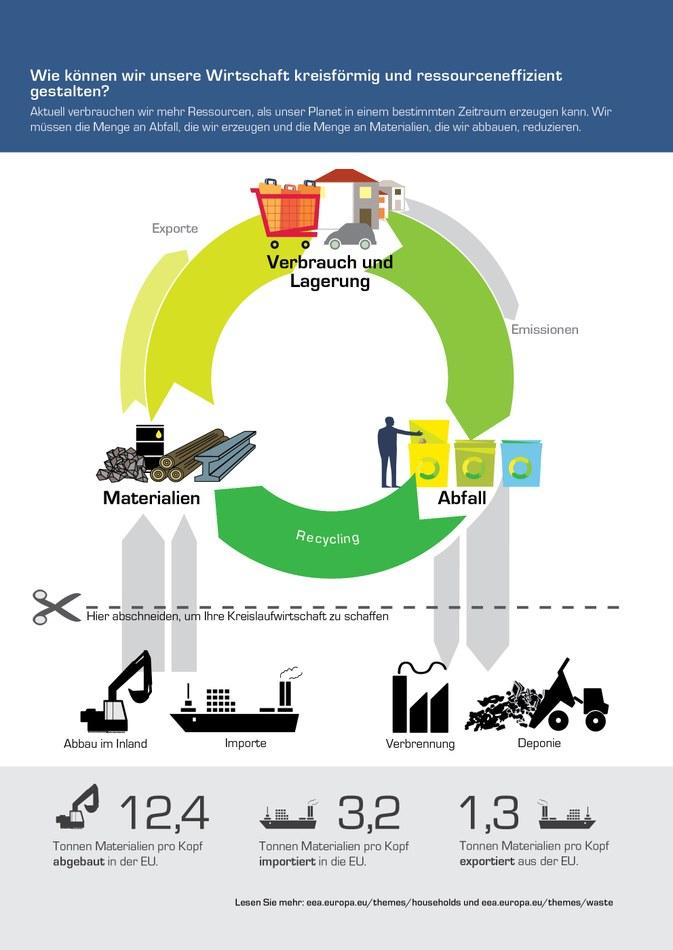 Aktuell verbrauchen wir mehr Ressourcen, als unser Planet in einem bestimmten Zeitraum erzeugen kann. Wir müssen die Menge an Abfall, die wir erzeugen und die Menge an Materialien, die wir abbauen, reduzieren.