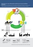 Wie können wir unsere Wirtschaft kreisförmig und ressourceneffizient gestalten?