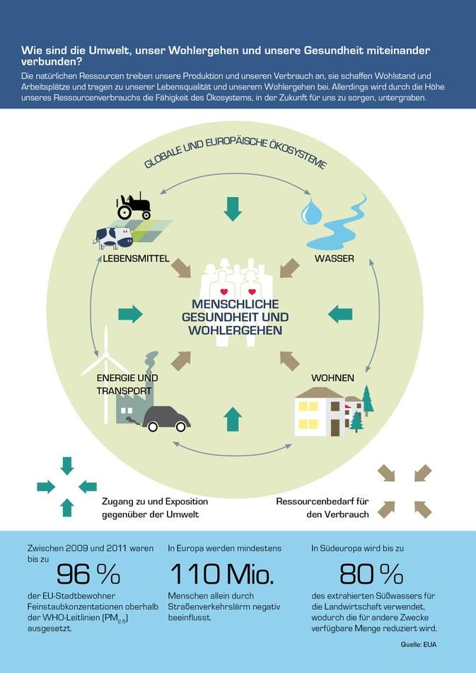 Die natürlichen Ressourcen treiben unsere Produktion und unseren Verbrauch an, sie schaffen Wohlstand und Arbeitsplätze und tragen zu unserer Lebensqualität und unserem Wohlergehen bei. Allerdings wird durch die Höhe unseres Ressourcenverbrauchs die Fähigkeit des Ökosystems, in der Zukunft für uns zu sorgen, untergraben.