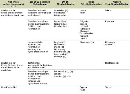 Table 1 DE