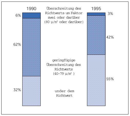 Durchschnittliche NO2 - Konzentrationen/Jahr, 1990-95