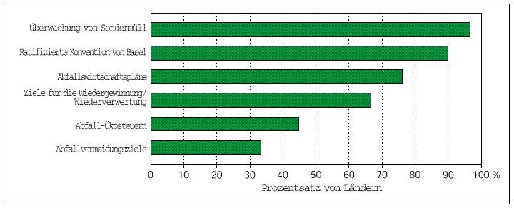 Anteil der Länder mit den folgenden Instrumenten im Bereich der Abfallwirtschaft