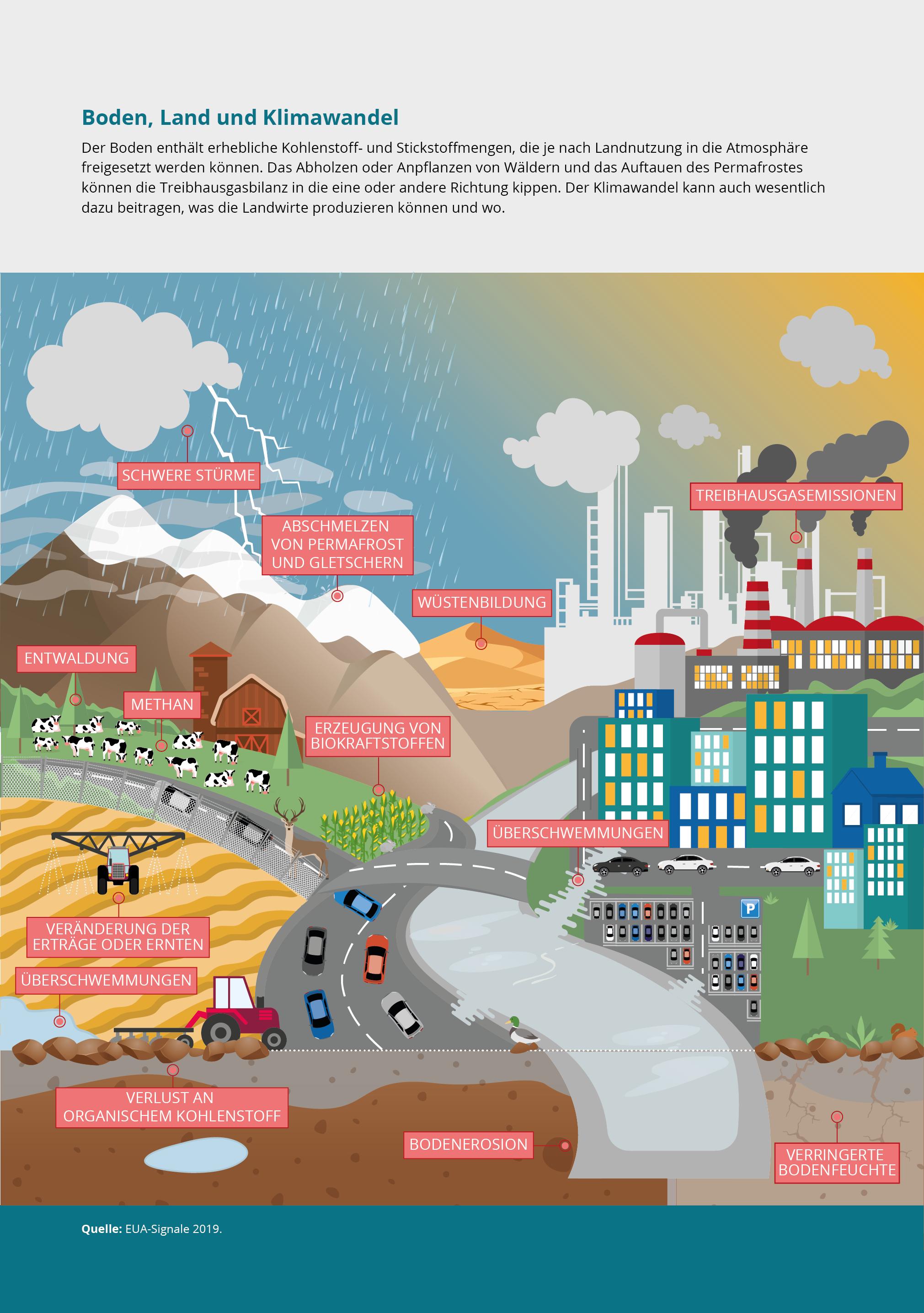 Boden, Land und Klimawandel