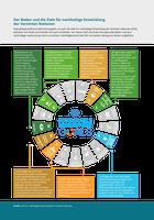 Der Boden und die Ziele für nachhaltige Entwicklung der Vereinten Nationen