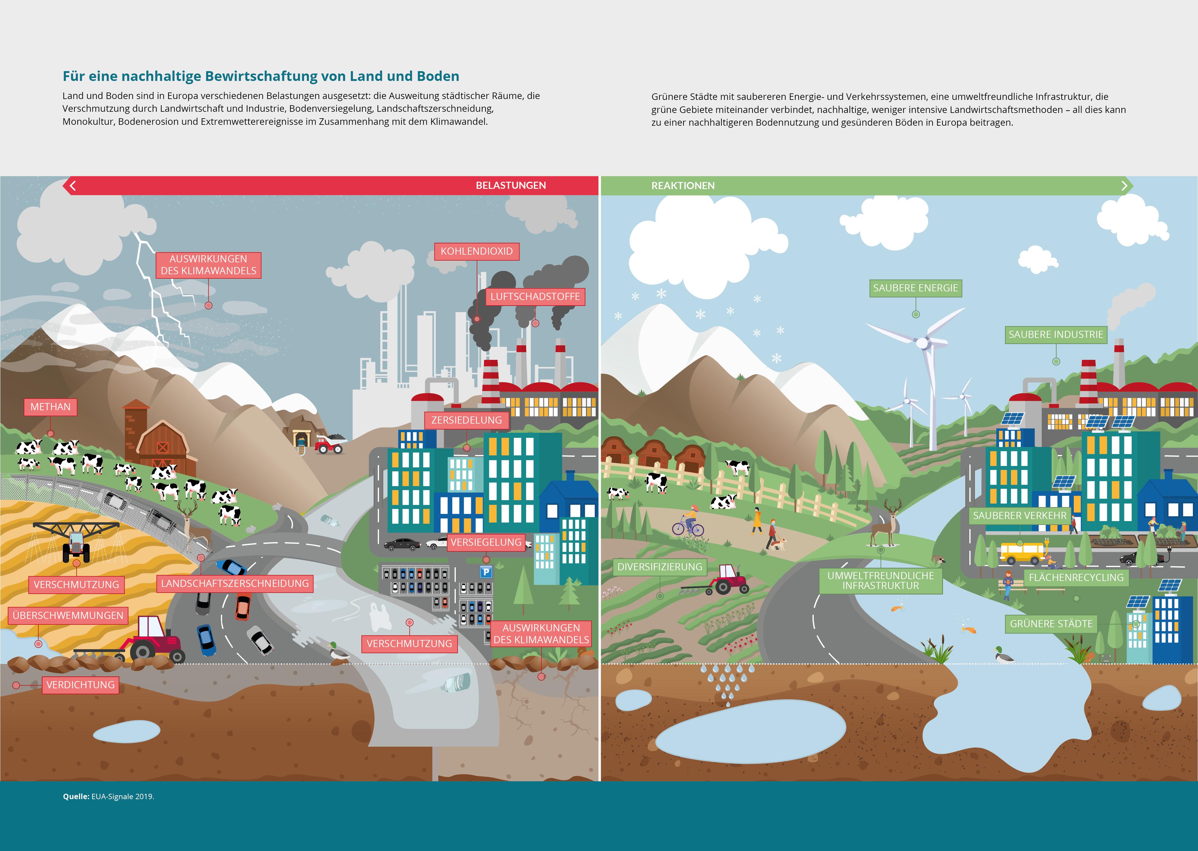 Für eine nachhaltige Bewirtschaftung von Land und Boden