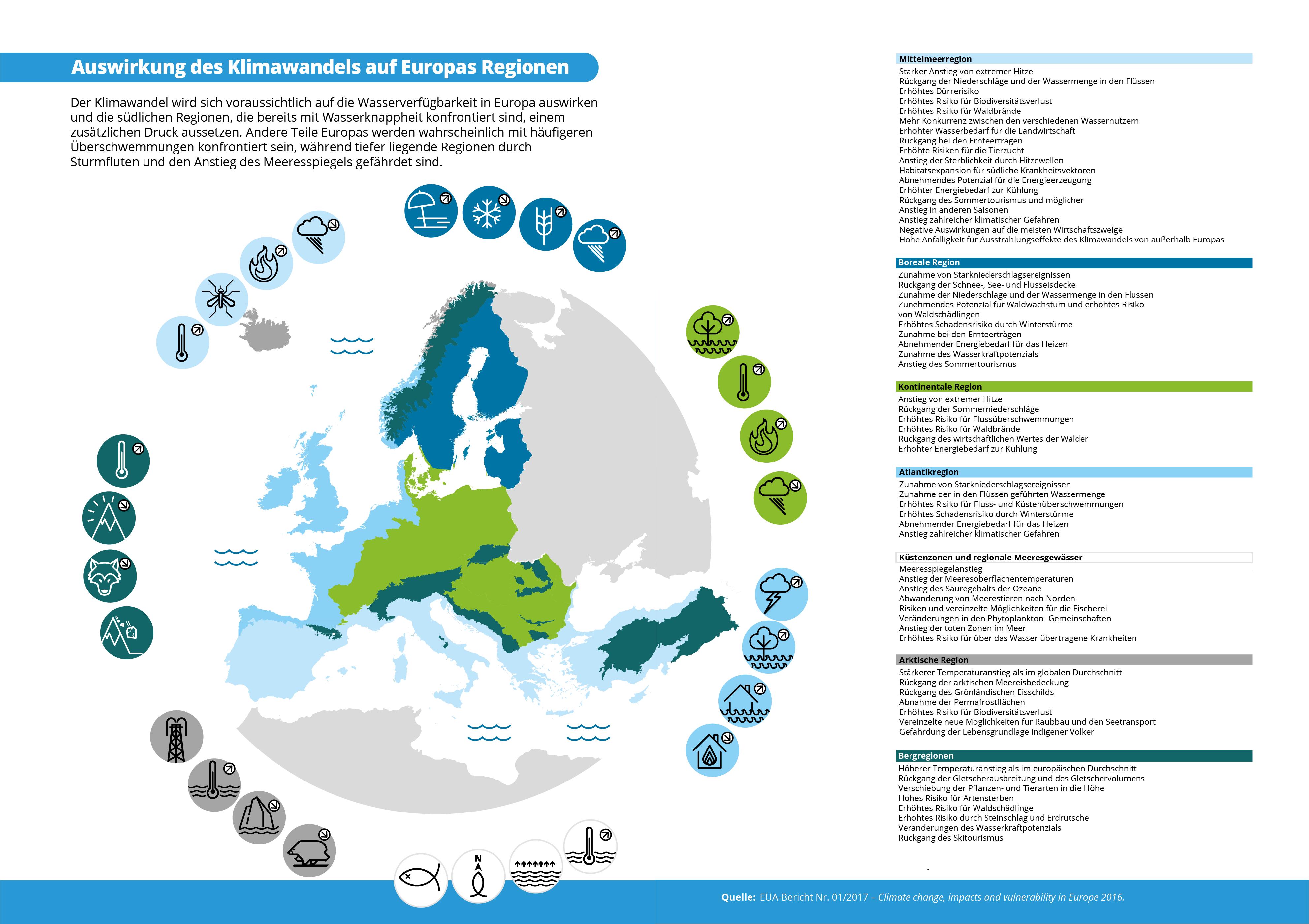 Auswirkung des Klimawandels auf Europas Regionen