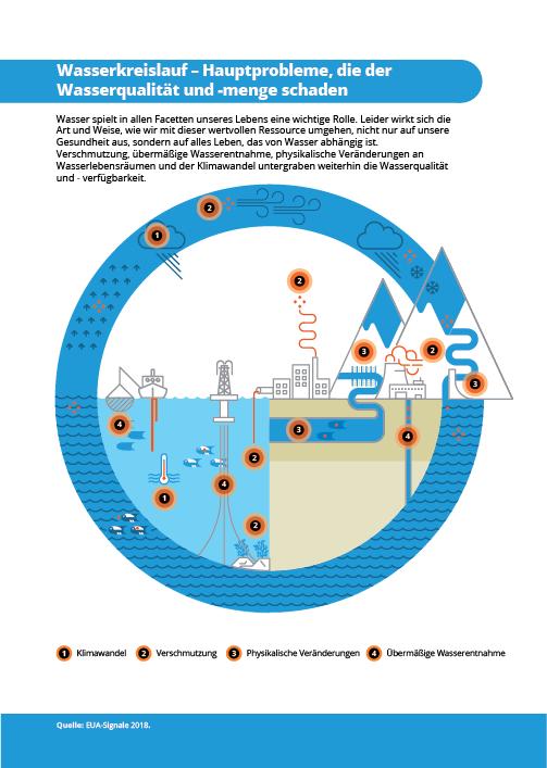 Wasserkreislauf – Hauptprobleme, die der Wasserqualität und -menge schaden