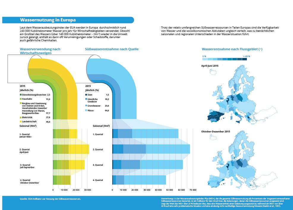 Wassernutzung in Europa