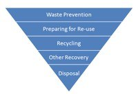 Waste Prevention = Abfallvermeidung; Preparing for Re-use = Wiederverwendung; Recycling = Recycling, Other Recovery = Verwertung; Disposal = Beseitigung