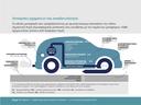 Εκπομπές οχημάτων και αποδοτικότητα