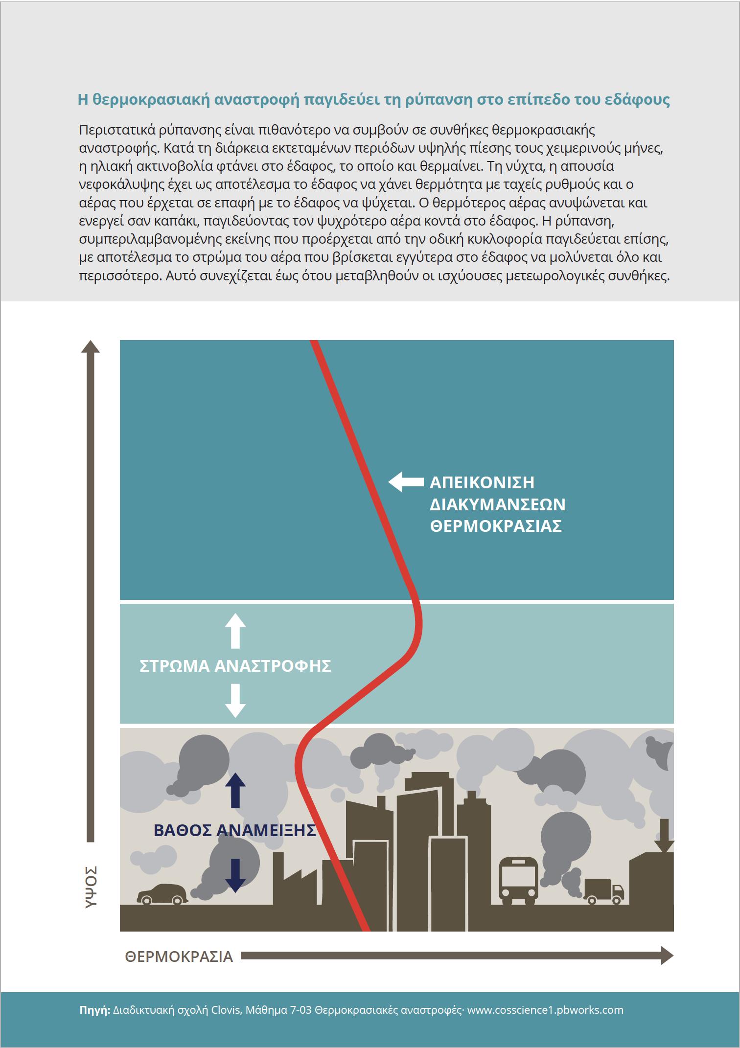 Η θερμοκρασιακή αναστροφή παγιδεύει τη ρύπανση στο επίπεδο του εδάφους