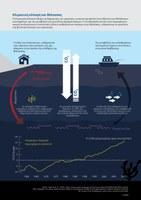 Κλιματική αλλαγή και θάλασσες