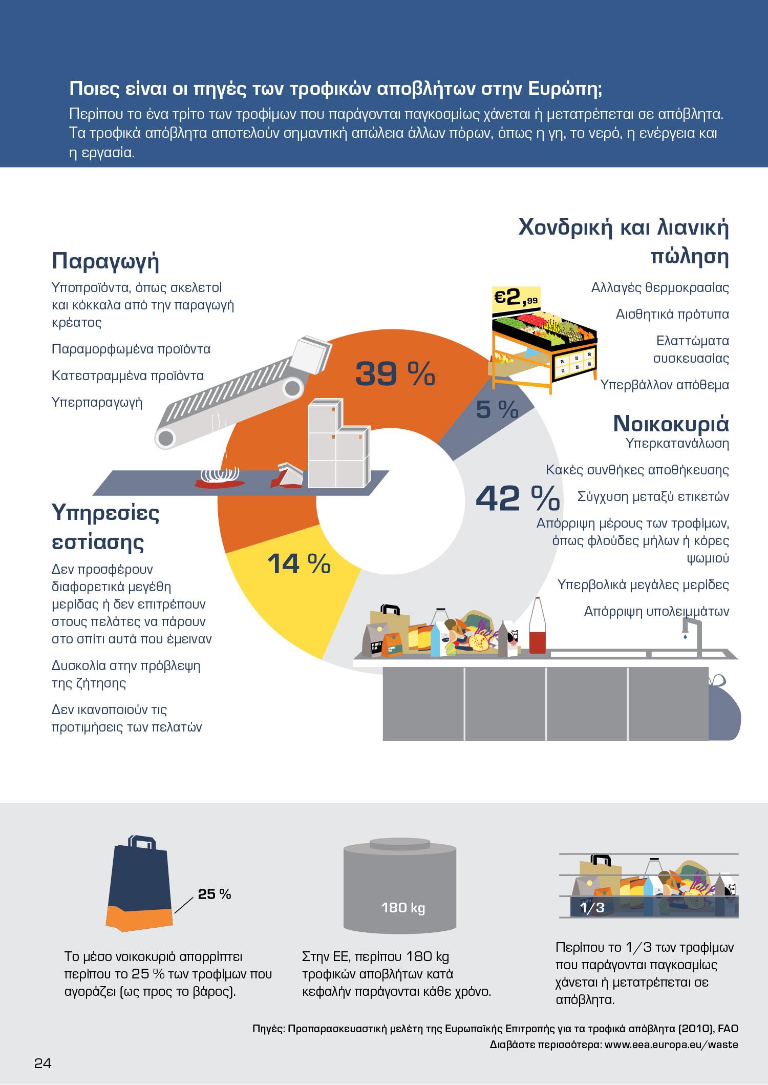 Ποιες είναι οι πηγές των τροφικών αποβλήτων στην Ευρώπη;