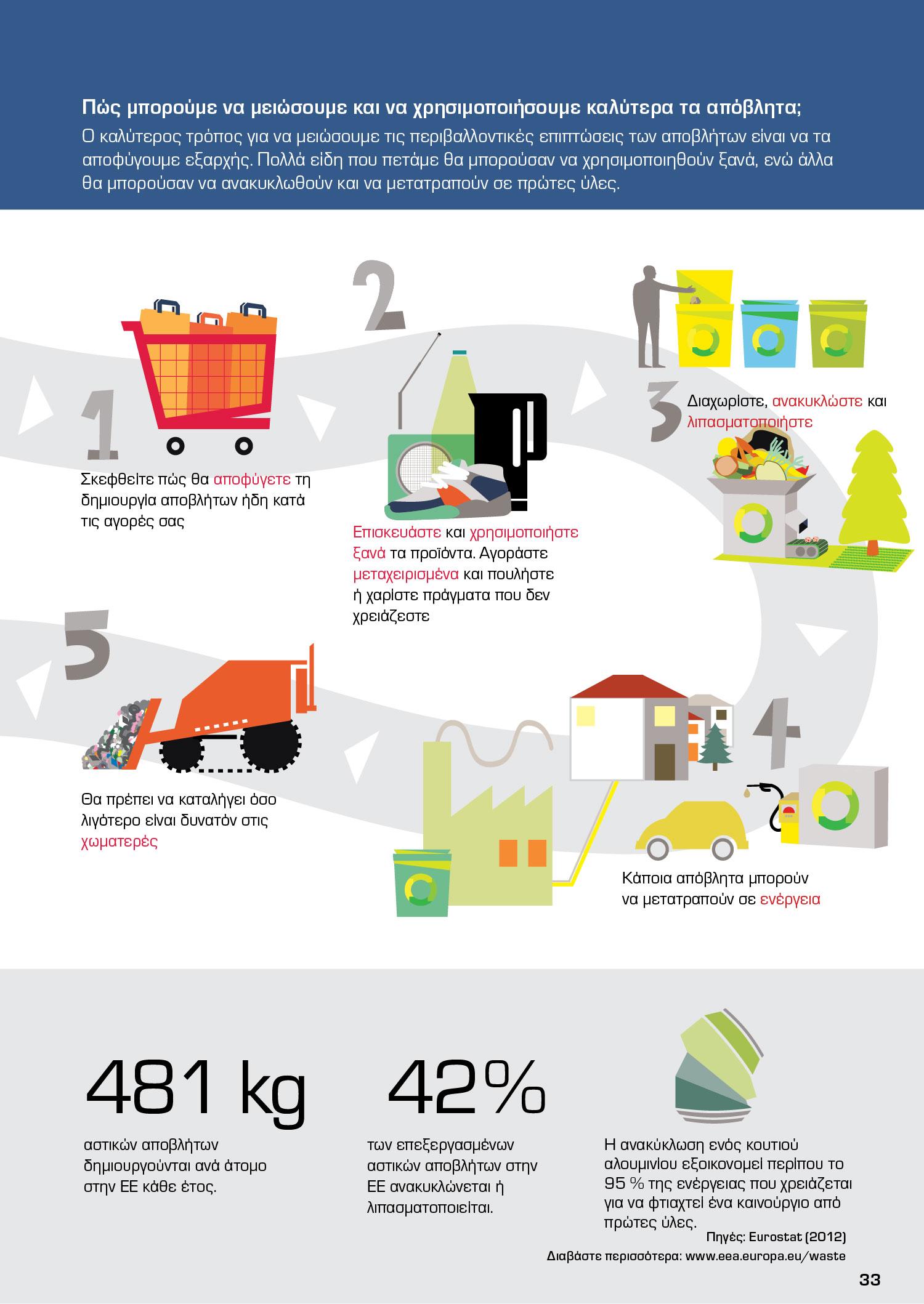 Πώς μπορούμε να μειώσουμε και να χρησιμοποιήσουμε καλύτερα τα απόβλητα;