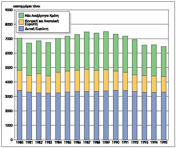 Ae?ii?Yo CO2 ooci Aon??c, 1980-1995