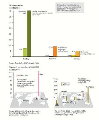Διάγραμμα 1: Επιλεγμένες πρώτες ύλες