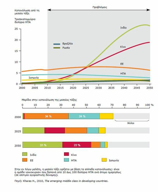 Διάγραμμα 4: Μεταβολή της κατανάλωσης στη μεσαία τάξη