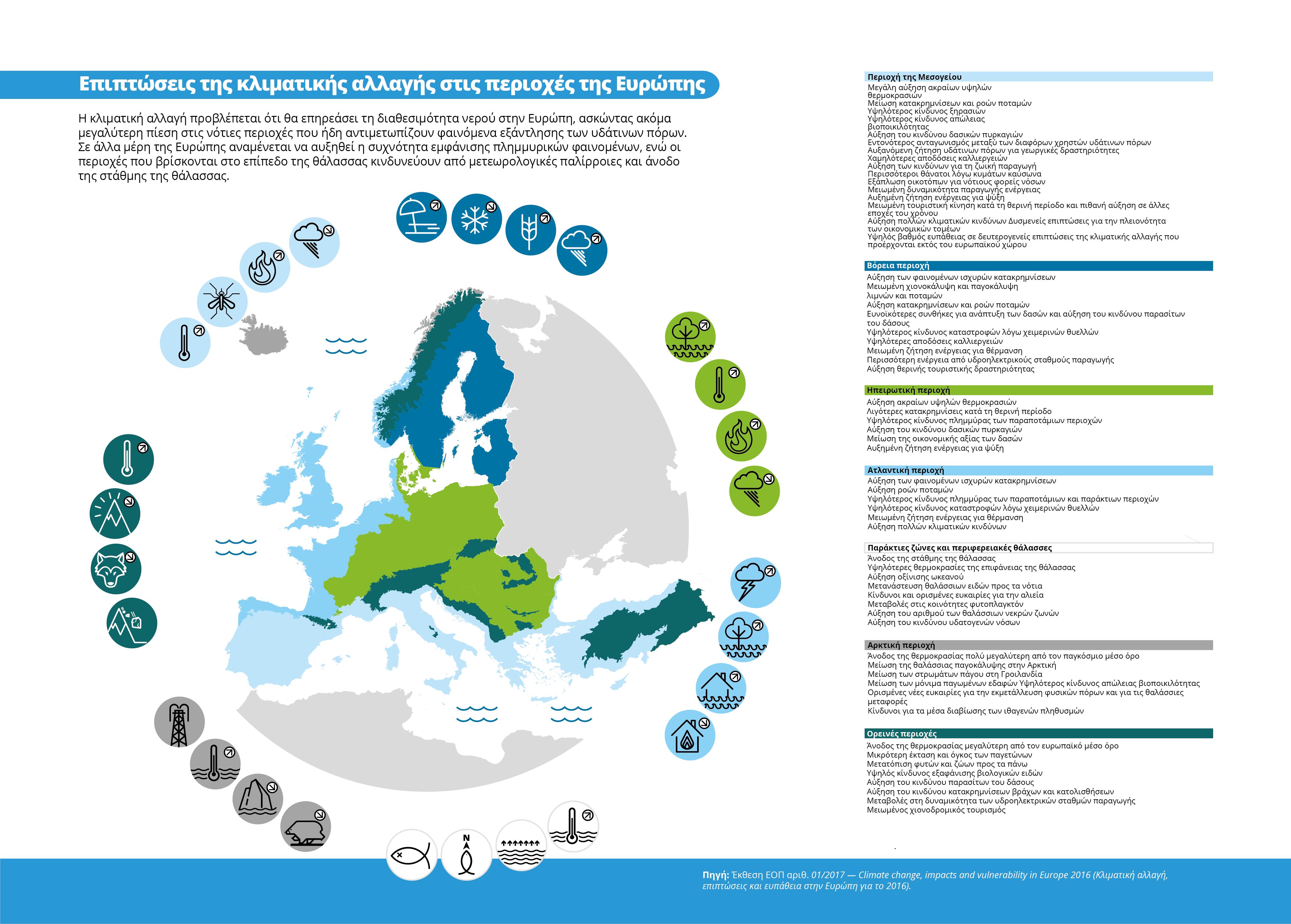 Επιπτώσεις της κλιματικής αλλαγής στις περιοχές της Ευρώπης