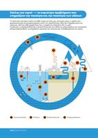 Κύκλος του νερού — τα κυριότερα προβλήματα που επηρεάζουν την ποιότητα και την ποσότητα των υδάτων