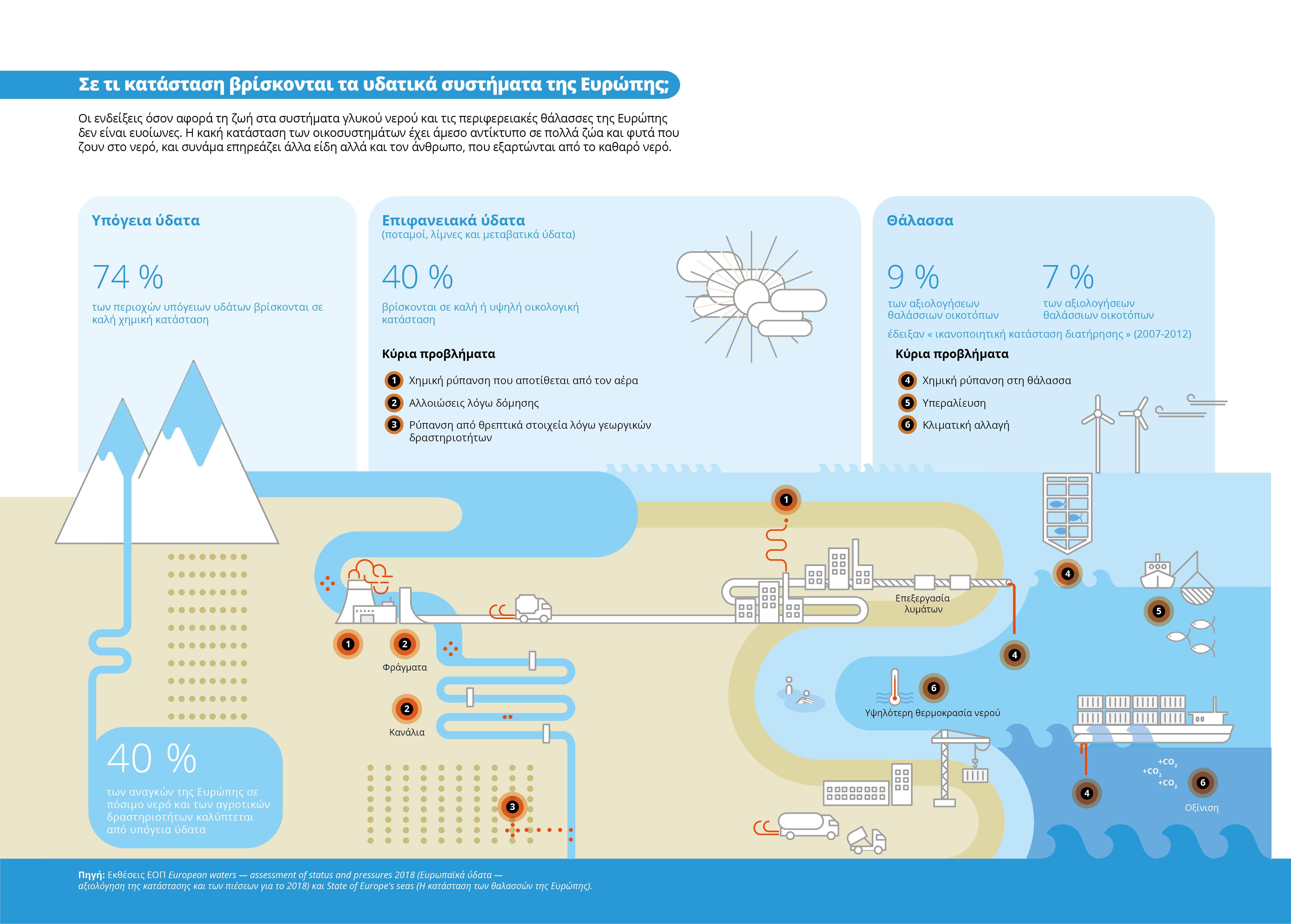 Σε τι κατάσταση βρίσκονται τα υδατικά συστήματα της Ευρώπης