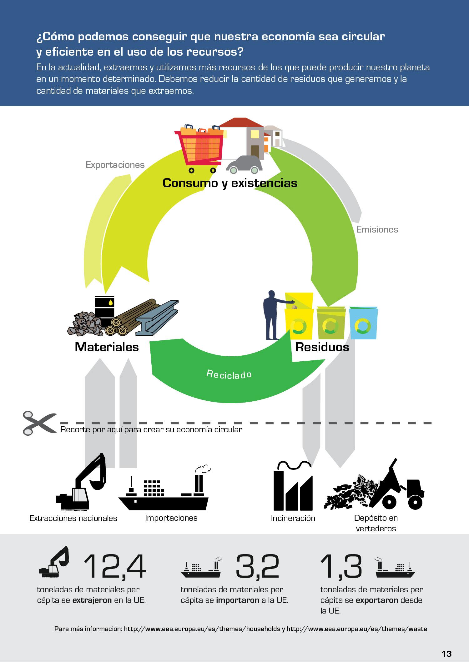 ¿Cómo podemos conseguir que nuestra economía sea circular y eficiente en el uso de los recursos?