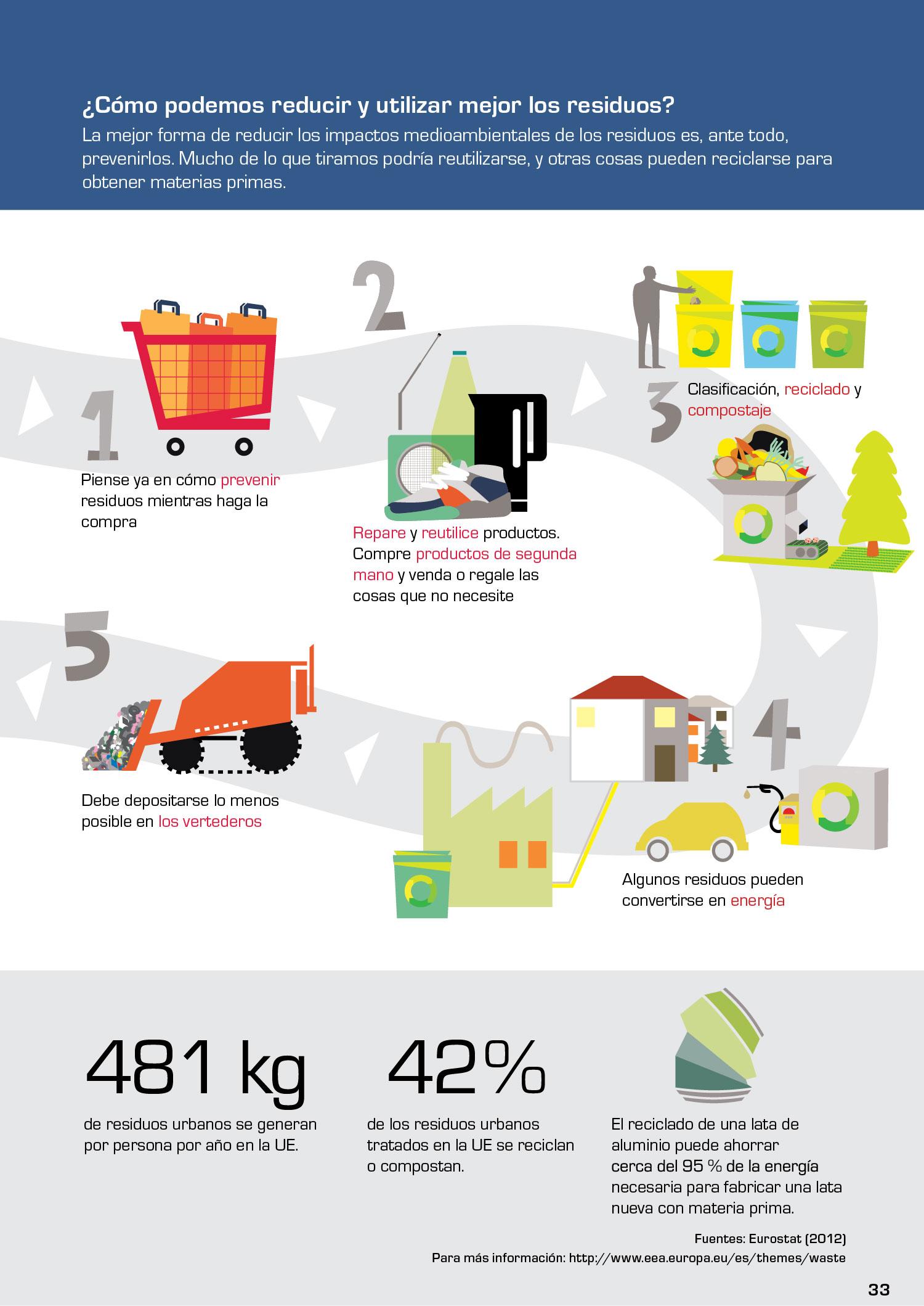 ¿Cómo podemos reducir y utilizar mejor los residuos?