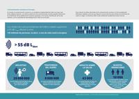 Contaminación acústica en Europa