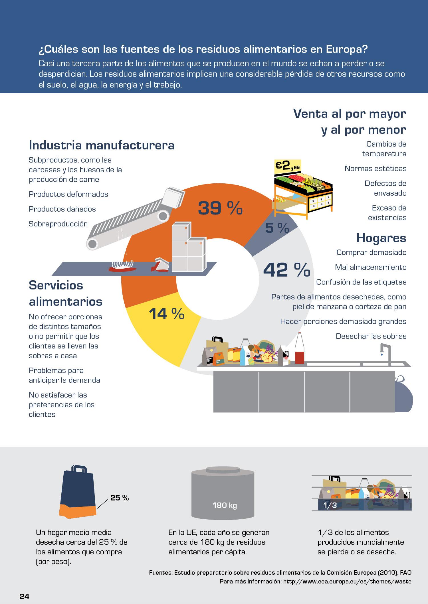 ¿Cuáles son las fuentes de los residuos alimentarios en Europa?