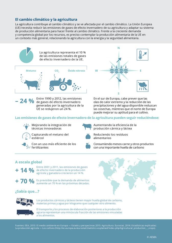 La agricultura contribuye al cambio climático y se ve afectada por el cambio climático. La Unión Europea (UE) necesita reducir las emisiones de gases de efecto invernadero de su agricultura y adaptar su sistema de producción alimentaria para hacer frente al cambio climático. Frente a la creciente demanda y competencia global por los recursos, es preciso contemplar la producción alimentaria de la UE en un contexto más general, relacionando la agricultura con la energía y la seguridad alimentaria.
