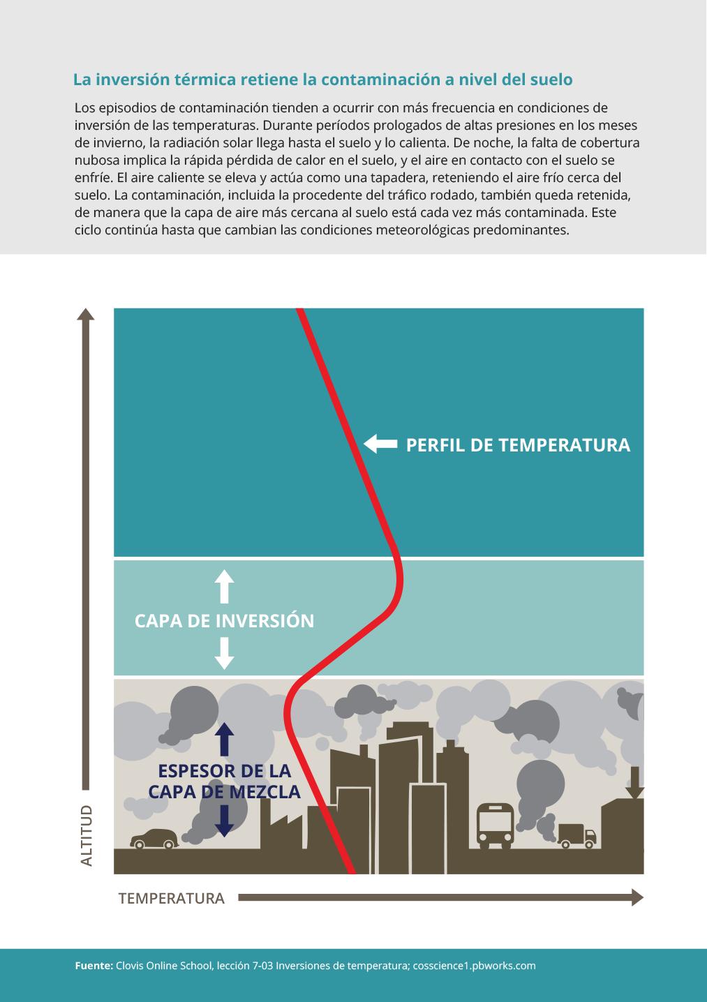 La inversión térmica retiene la contaminación a nivel del suelo