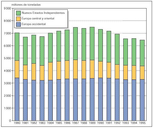 Emisiones de CO2 en Europa durante el período de 1980 a 1995