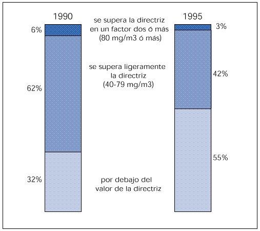 Concentraciones medias anuales de NO2 durante el período de 1990 a 1995