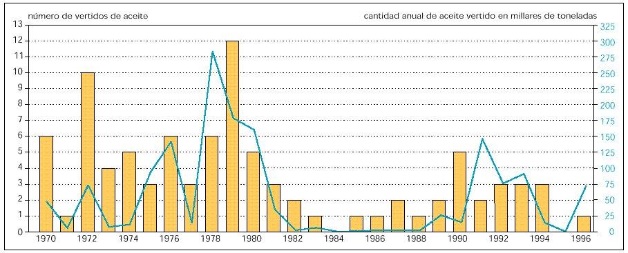 Vertidos de petróleo registrados en Europa en el período de 1970 a 1996
