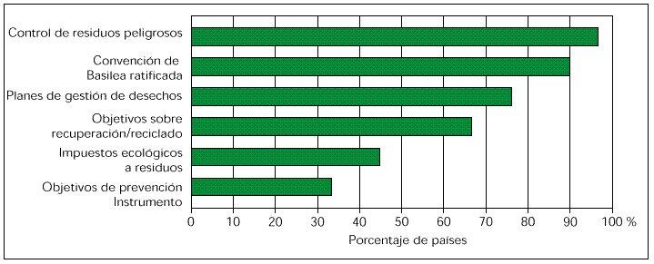 Proporción de países con los siguientes instrumentos en las políticas sobre residuos