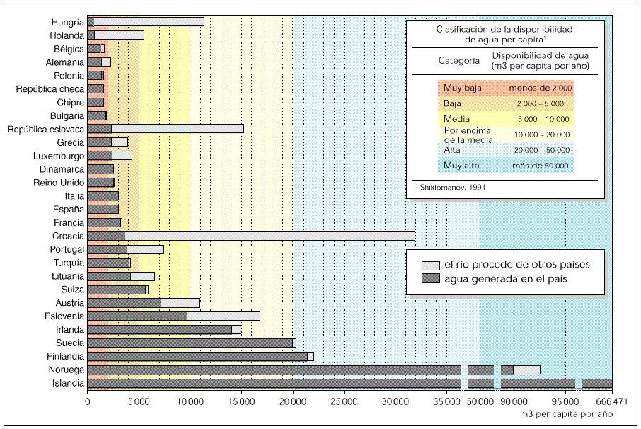 Disponibilidad de agua dulce en Europa