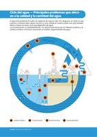 Ciclo  del  agua  —  Principales  problemas  que  afect-an  a  la  calidad  y  la  cantidad  del  agua