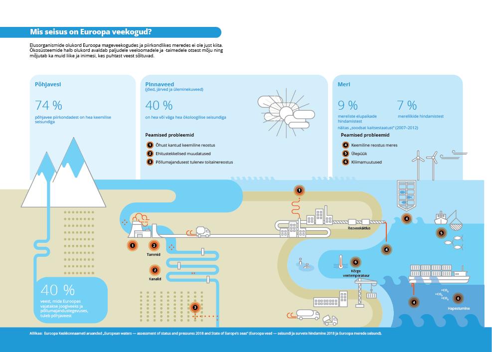 Mis seisus on Euroopa veekogud?
