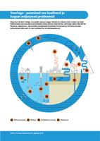 Veeringe – peamised vee kvaliteeti ja kogust mõjutavad probleemid