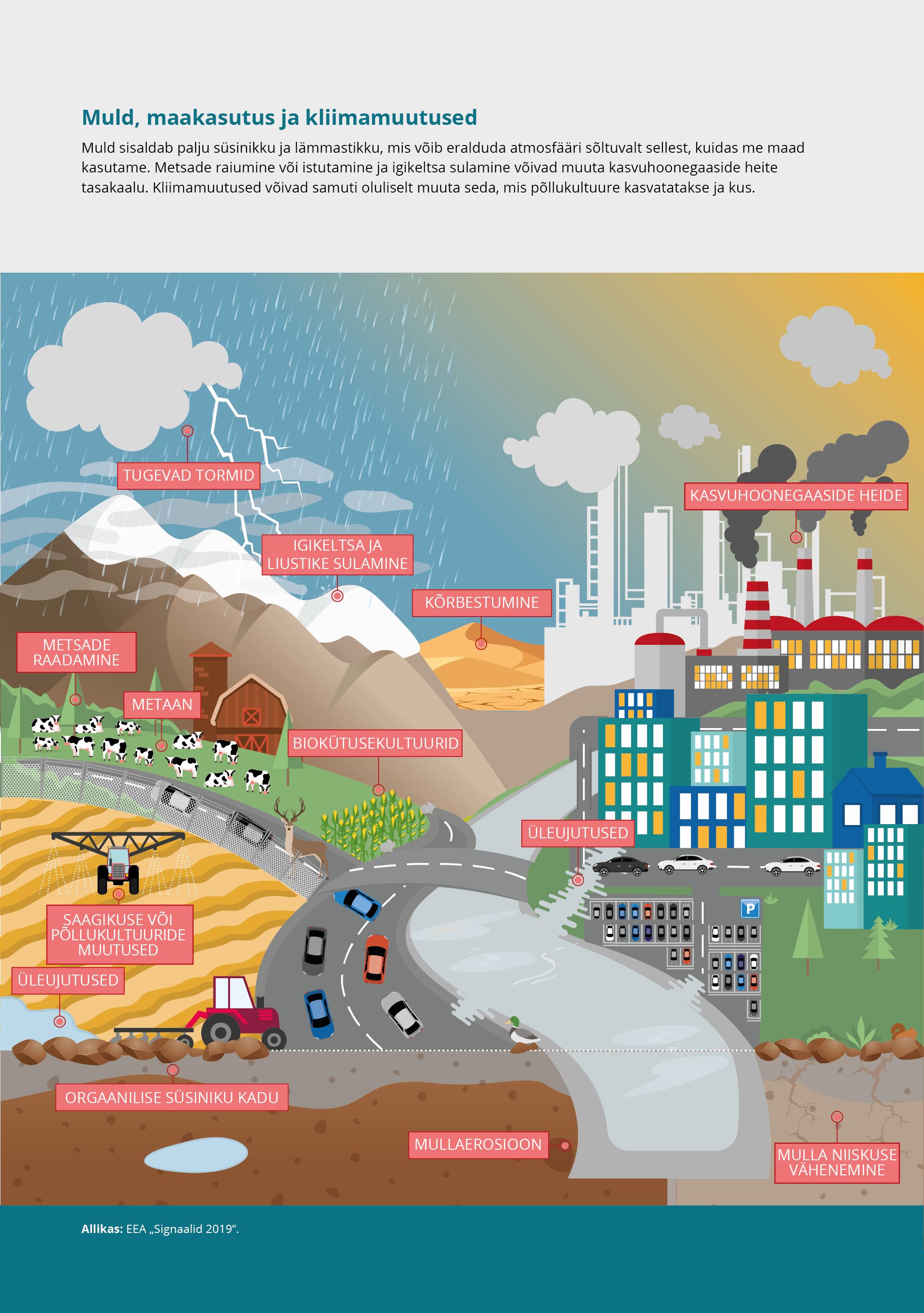 Muld, maakasutus ja kliimamuutused