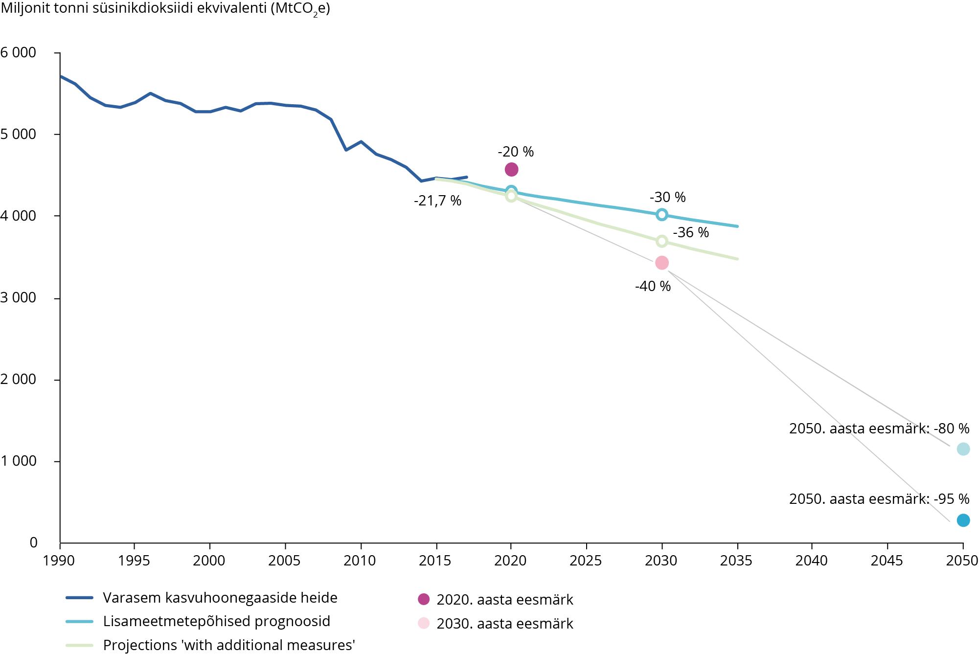 Kasvuhoonegaaside heite suundumused ja prognoosid ELi 28 liikmesriigis, 1990–2050