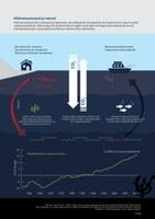Kliimamuutused ja mered