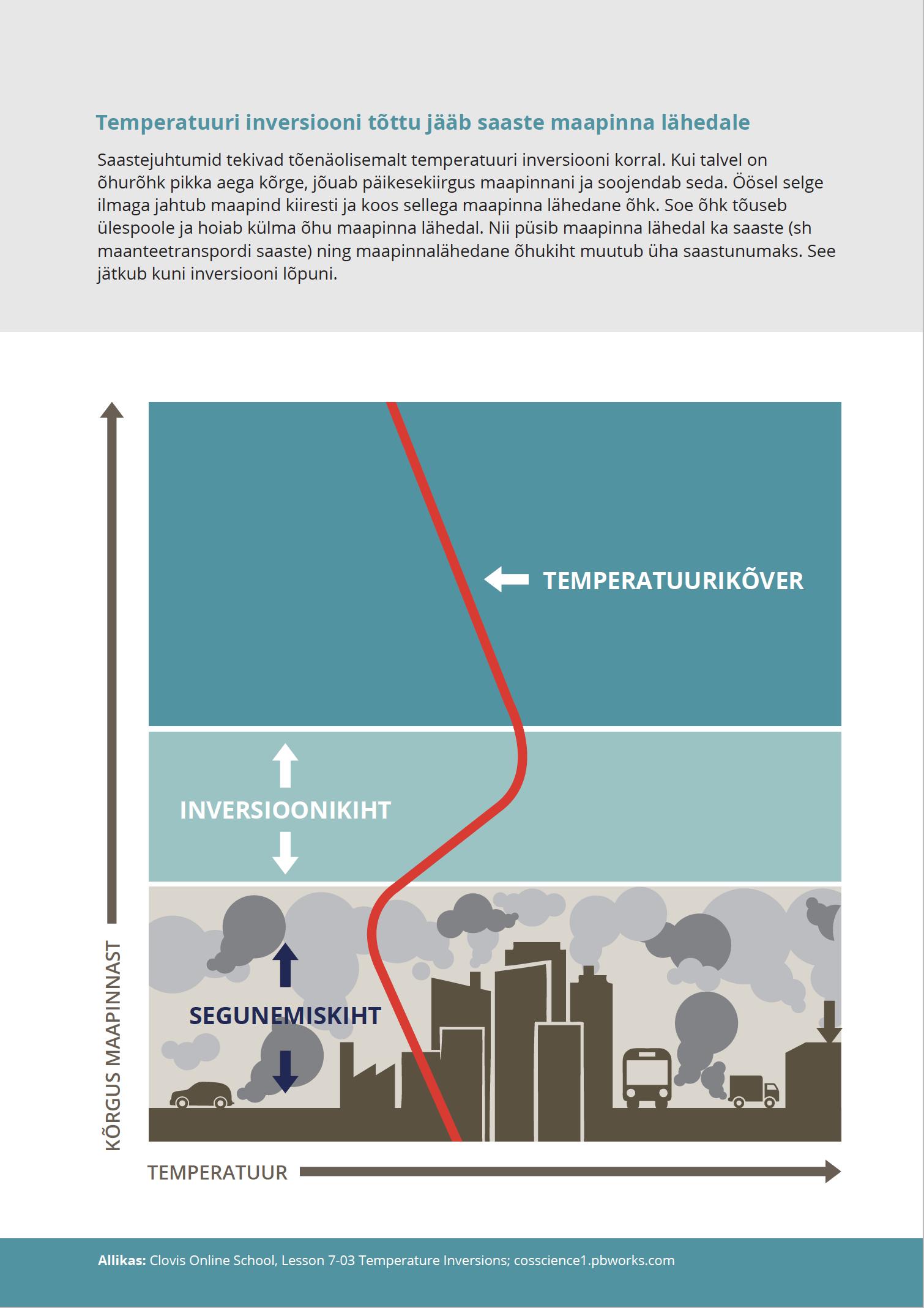 Temperatuuri inversiooni tõttu jääb saaste maapinna lähedale