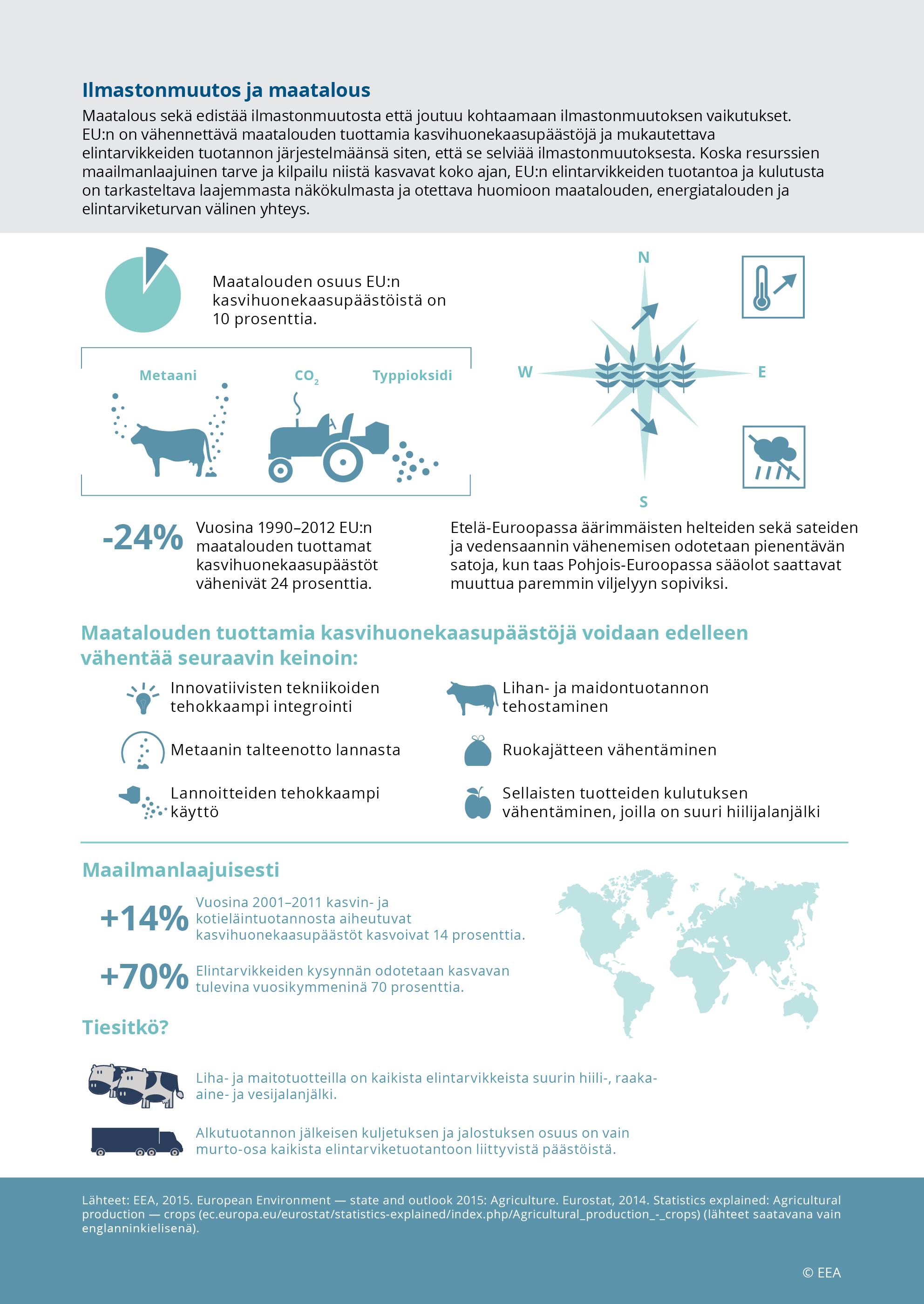 Ilmastonmuutos ja maatalous