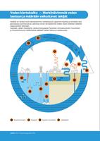 Veden kiertokulku — Merkittävimmät veden laatuun ja määrään vaikuttavat tekijät