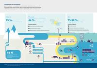 Vesialueiden tila Euroopassa